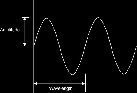 graph of a sine wave showing amplitude and frequency indicators